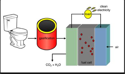 トイレットペーパーの電力への変換プロセス