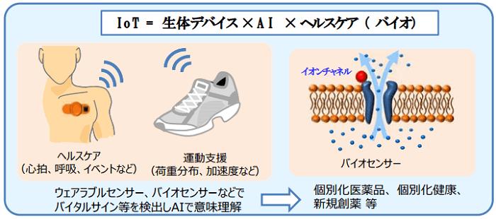 ウェアラブルセンサーの具体的な応用例