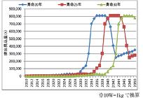 使用済太陽光パネル、リサイクルシステムの構築などについて総務省が勧告の写真