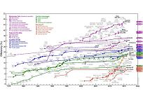 ノーベル賞の有力候補に日本人、ペロブスカイト太陽電池とはの写真