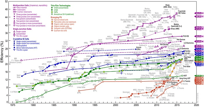 太陽電池の変換効率の推移