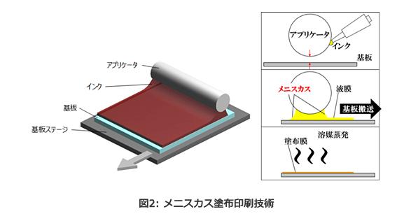 メニスカス塗布印刷技術