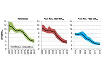 米国のバークレー国立研究所、最新の太陽光発電の価格動向を発表の写真