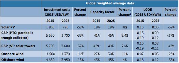 太陽光発電と風力発電のシステムコストの加重平均予測