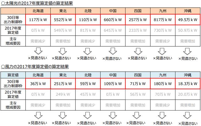 太陽光、風力の30日等出力制御枠(2017年度)