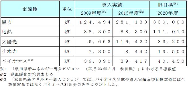 秋田県内における再生可能エネルギー(電力利用)の導入実績