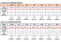 7電力による再エネの出力制御率、北海道では2011年の0.1%から2016年は13.1%にの写真