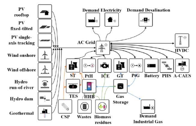 エネルギーシステムのモデル