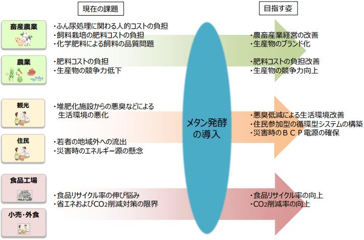 地域産業およびエネルギー等に関する絵姿検討の例