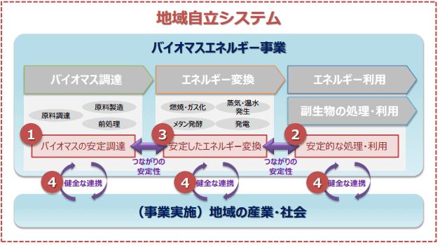 4つの要素の安定