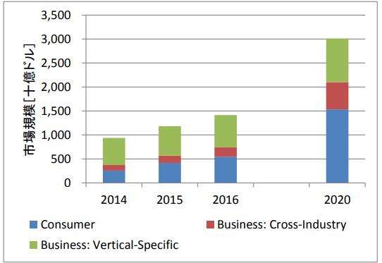 IoTの市場規模推移