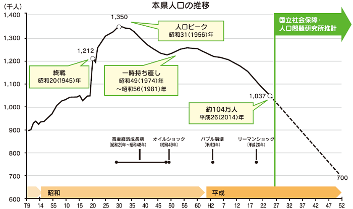 秋田県人口推移