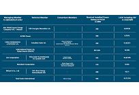 世界最安水準の太陽光発電プロジェクト、1kWhあたり約2.1円、サウジアラビアの入札の写真