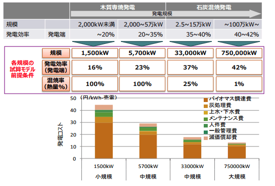 木質バイオマス発電の規模別発電コスト試算例