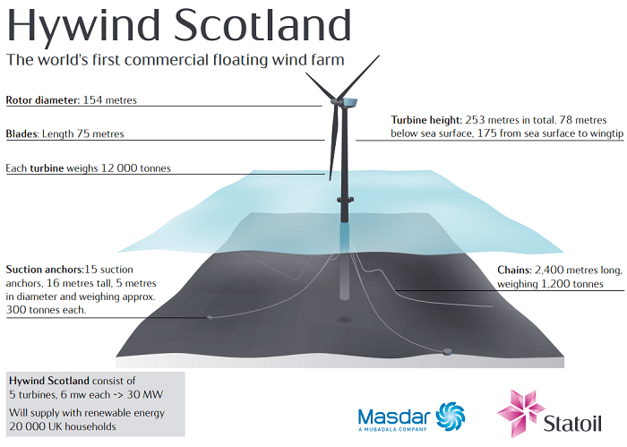 「Hywind Scotland」の概要
