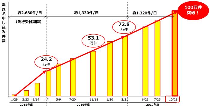 「東京ガスの電気」の申込件数の推移
