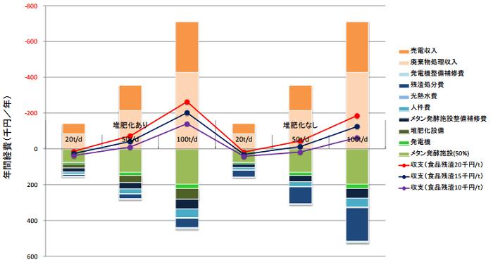 メタン発酵事業の収支試算例