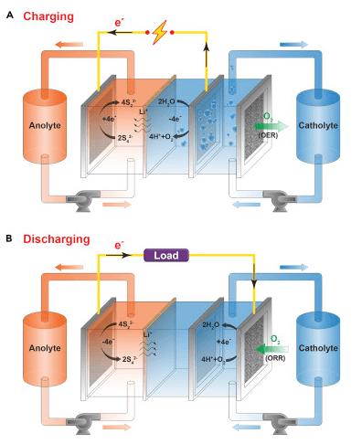 「空気呼吸」バッテリーの概念