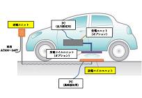 ダイヘン、電気自動車のワイヤレス充電システムを日本で初めて商品化の写真