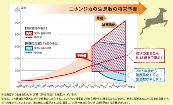 ニホンジカの生息数の将来予測