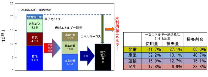 (左)日本における一次エネルギー供給から最終消費に至るエネルギーフロー、(右)日本における一次エネルギー総供給に対する部門別の損失量の比率