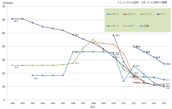 太陽光発電(2000kW)の買取価格の推移
