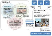 千葉商科大学、メガソーラーなどの活用で日本初の「自然エネルギー100%大学」に、2020年度目標の写真