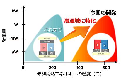 利用温度域イメージ
