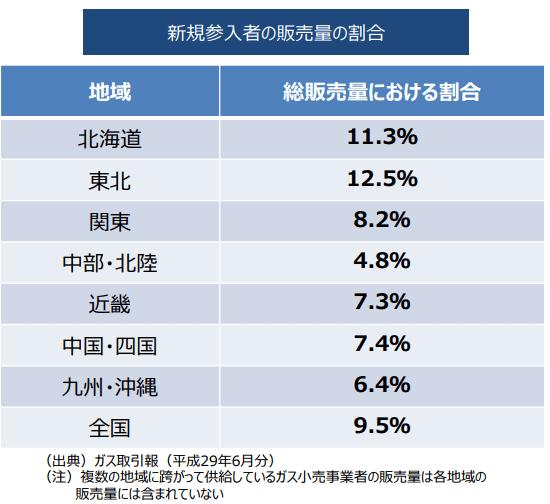 新規参入者の販売量割合(地域別)