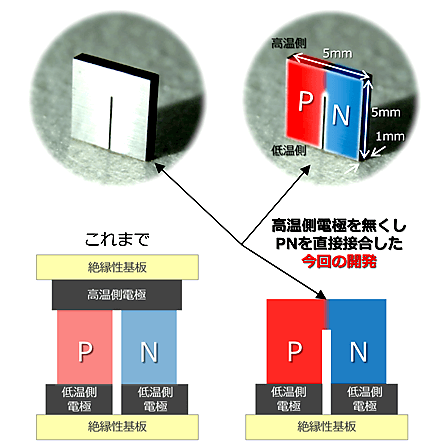 クラスレート焼結体U字素子と従来のデバイス構成との比較