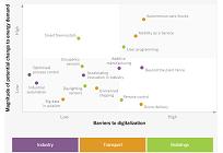 広範な分野において影響を与えるエネルギーデジタル化の将来予測、IEA発表(2)の写真