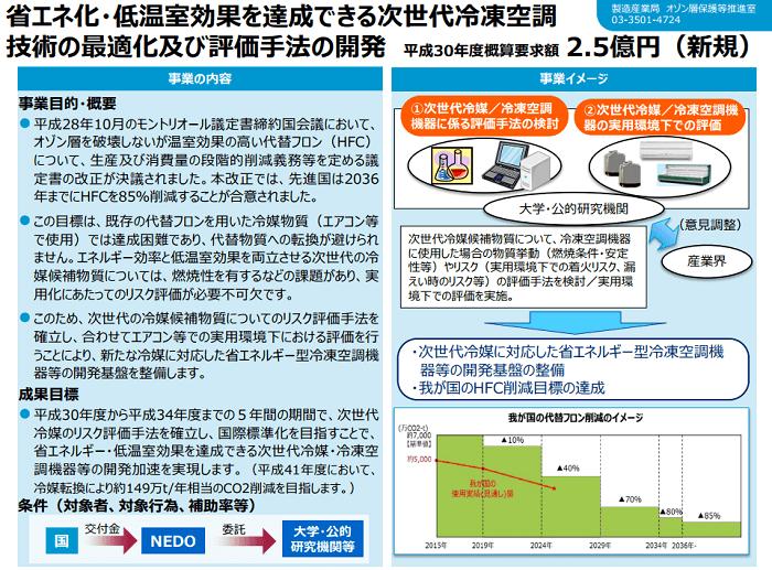 省エネ化・低温室効果を達成できる次世代冷凍空調技術の最適化及び評価手法の開発