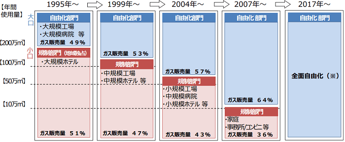 ガス小売自由化の経緯