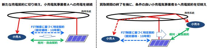 住宅用太陽光のFIT買取期間終了後の基本的な考え方