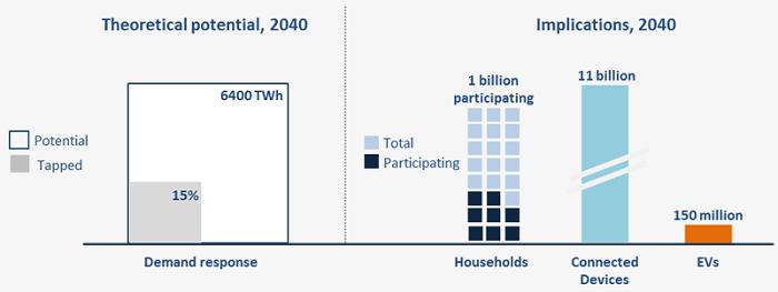 2040年の居住分野におけるデマンドレスポンスと電力取引参加