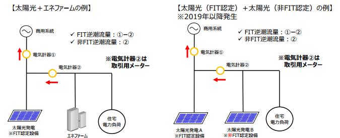 FIT/非FIT認定設備が併存する場合の逆潮流の計量方法