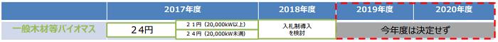 バイオマス発電の2019・2020年度の調達価格等