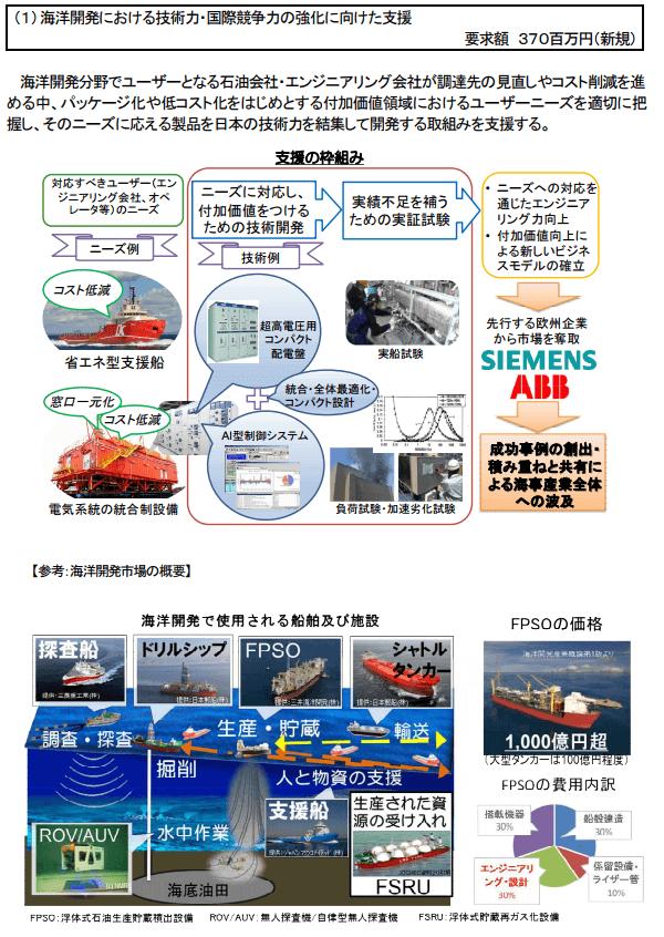 海洋開発における技術力・国際競争力の強化に向けた支援