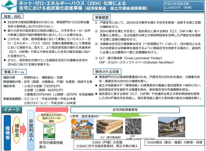 ネット・ゼロ・エネルギー・ハウス(ZEH)化等による住宅における低炭素化促進事業