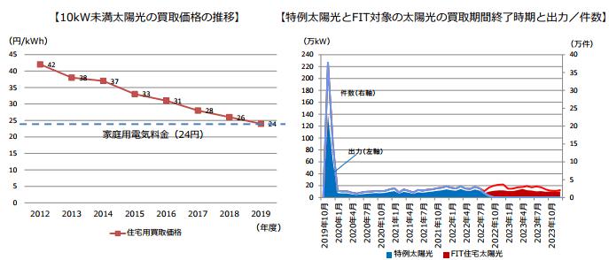 2019年における住宅用太陽光をめぐる状況