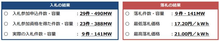 太陽光発電 第1回入札の結果