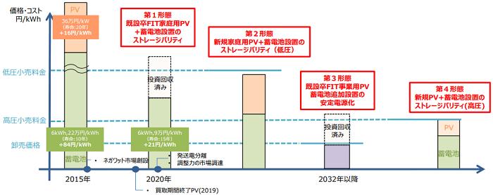 PV+蓄電池による自家消費型エネルギー供給形態の実現イメージ
