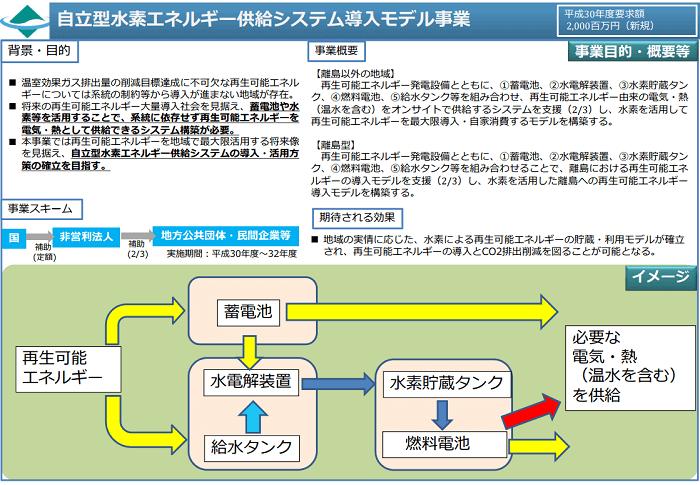 自立型水素エネルギー供給システム導入モデル事業