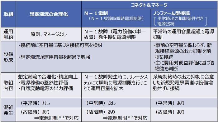 日本版コネクト&マネージ