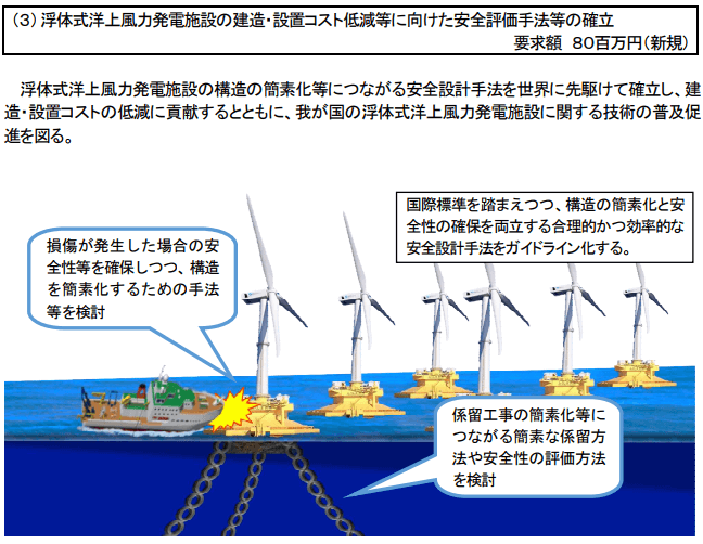 浮体式洋上風力発電施設の建造・設置コスト低減等に向けた安全評価手法等の確立