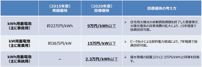 蓄電池の目標価格