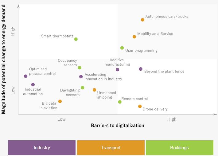 輸送、建物、産業へのデジタル化の潜在的影響