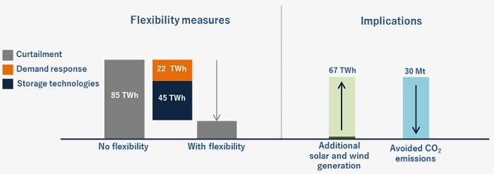 2040年における再エネ動向と発電電力抑制量
