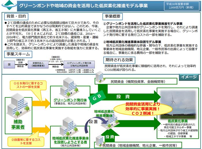 グリーンボンドや地域の資金を活用した低炭素化推進モデル事業