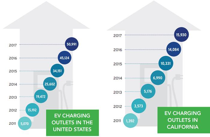 米国とカリフォルニアのEV充電スポット数